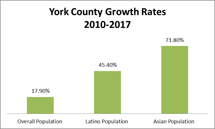 York Growth Rate